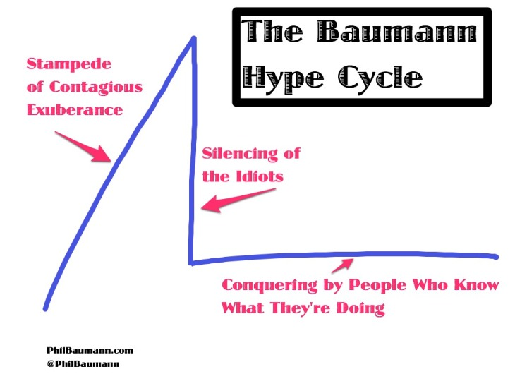 The Baumann Hype Cycle of Adoption